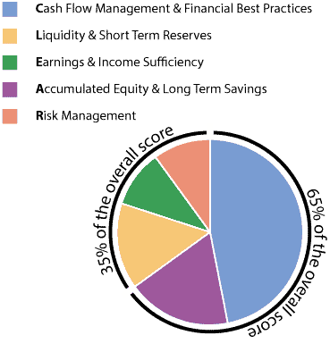 Pie-chart-with-%